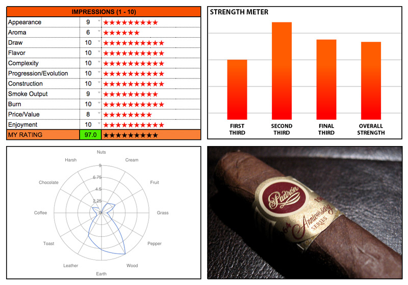 Cigar ratings calculator elements graphic