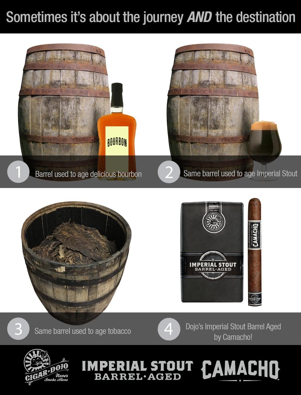 Cigar Dojo Imperial Stout Barrel-Aged by Camacho cigar journey