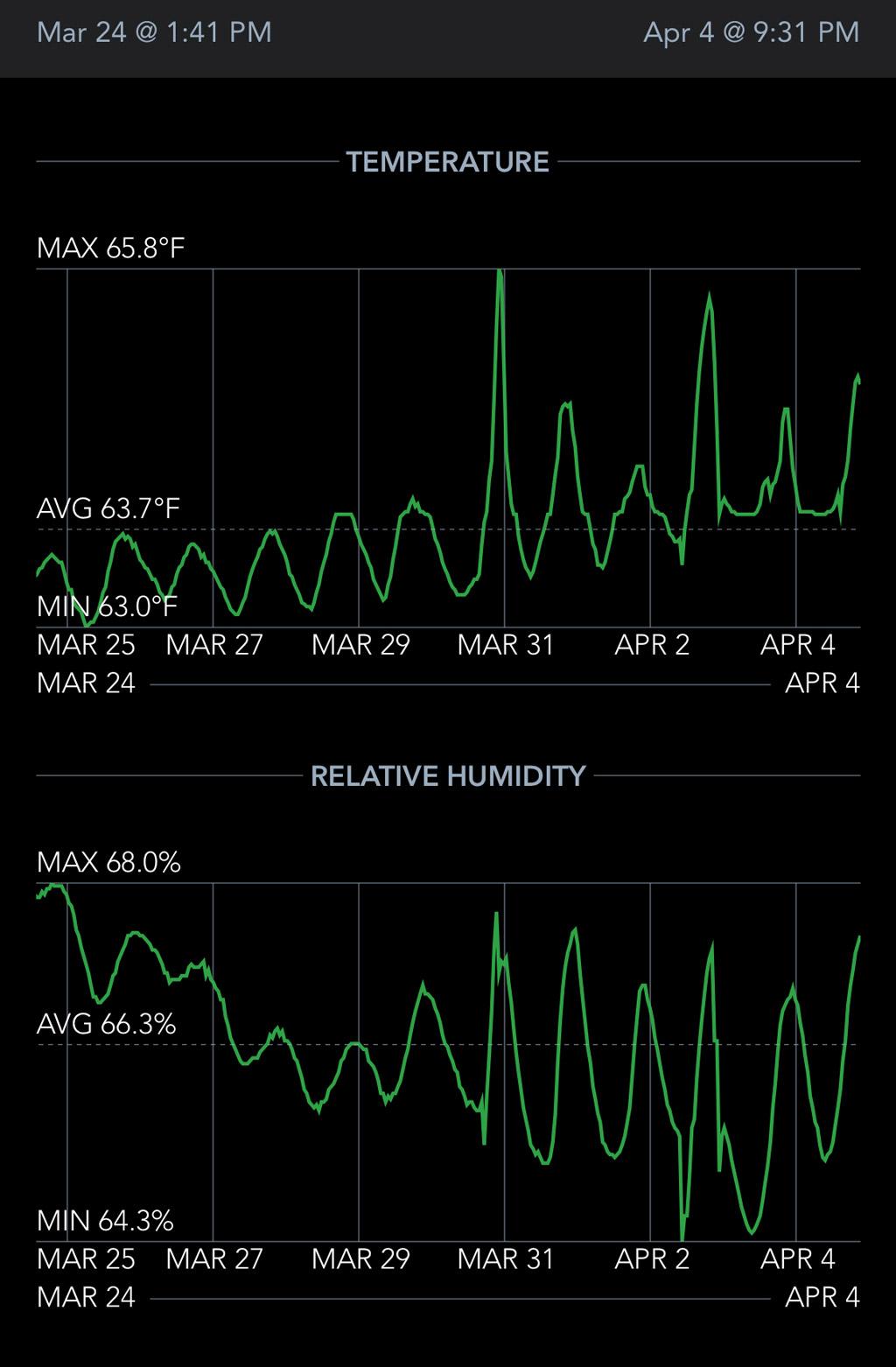 NewAir NCH840BK00 humidor temperature and humidity data